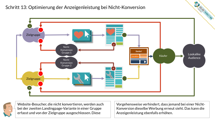 Online Marketing Seminar » Onlinethinketing » Digitale Findbarkeit » Effizientes Retargeting