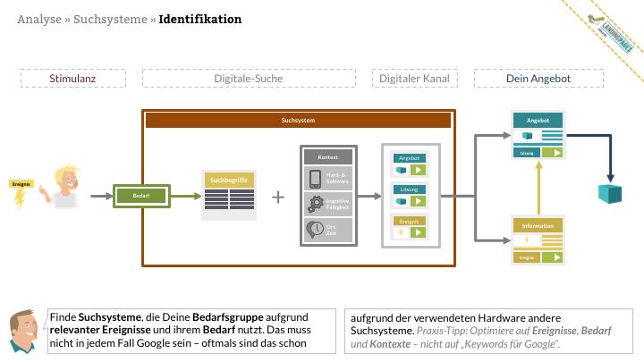 Online Marketing Seminar » Onlinethinketing » Digitale Findbarkeit » Relevante und rentable Suchsysteme