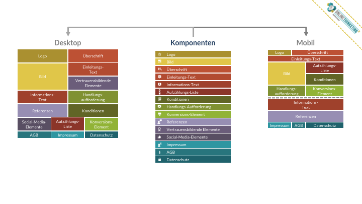 Online Marketing Seminar » Onlinethinketing » Konversions-Optimierung » Komponentenbasiertes Design