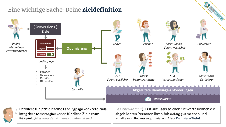 Online Marketing Seminar » Onlinethinketing » Online-Strategie » Zieldefinition